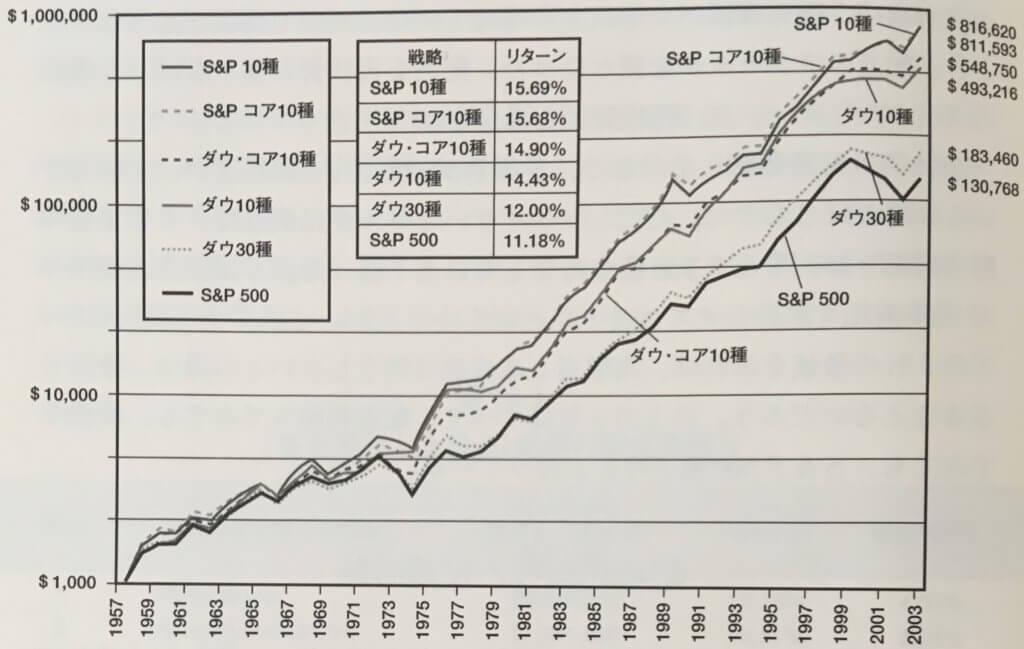 配当再投資による長期的リターン