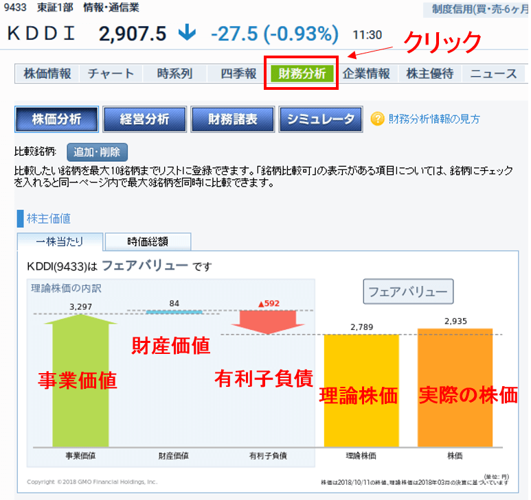 GMOクリック証券の財務分析ツールの画面