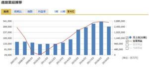 オリックスの長期業績(売上高と営業利益)