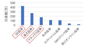 ネット証券会社の口座数の比較