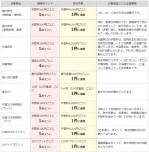 ハッピープログラムのポイント付与(楽天証券の取引)