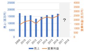 中央自動車工業の業績(~2016年)