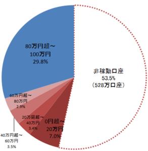 NISA口座の使用状況(金融庁調査)