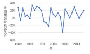 TOPIXの年間騰落率