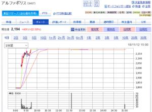 アルファポリスの株価(翌日のチャート)