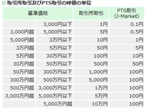PTSの呼び値(ジャパンネクストPTS)