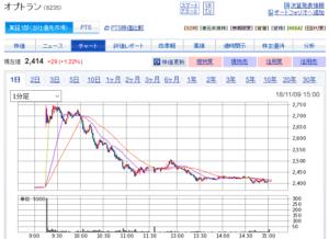 オプトランの株価(翌日の株価チャート)