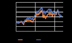 Yjamプラス!と日経平均の価格推移