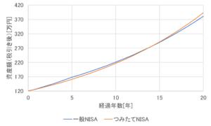 運用資産額の変化を一般NISAとつみたてNISAで比較