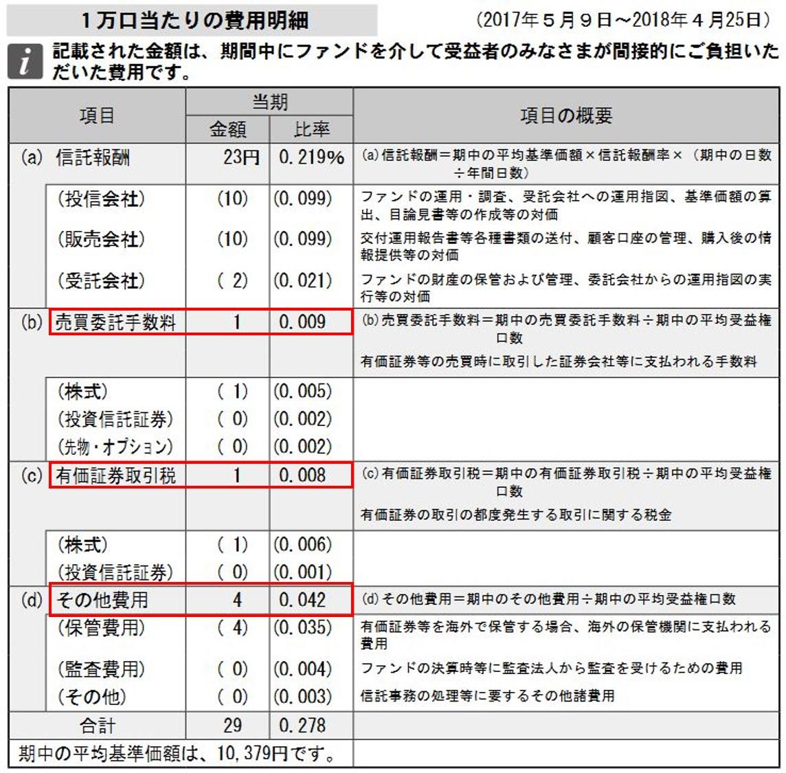 2021年1月】投資信託41銘柄の実質コストを徹底比較。低コスト ...