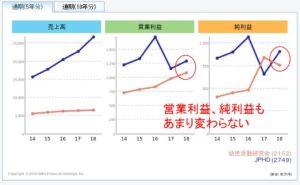 損益計算書(PL)の比較