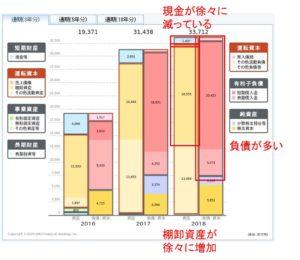ある不動産会社の貸借対照表