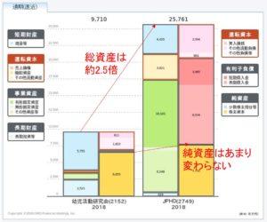 貸借対照表(BS)の比較