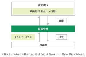 預り金の分別管理の仕組み