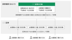 上場株式の分別管理の仕組み