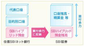 SBIハイブリッド預金の預り金自動スイープサービスのイメージ図