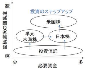 投資対象のステップアップのイメージ図