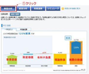 ニトリの株価分析画面(理論株価と実際の株価の比較)