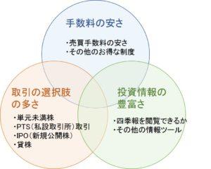 日本株投資に適した証券会社比較で重要な観点