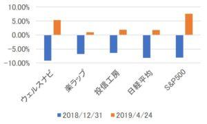 ロボアドバイザー3社の運用実績と日米の市場平均の比較