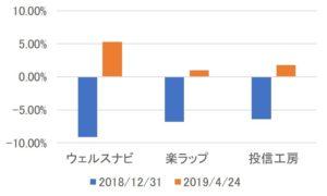 ロボアドバイザー3社の運用実績の比較