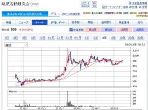 幼児活動研究会の株価チャート
