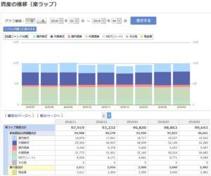 楽ラップの運用資産額の推移