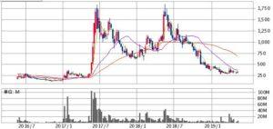 リミックスポイントの株価チャート