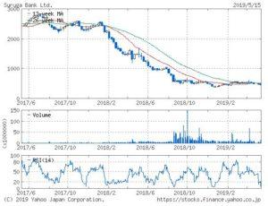 スルガ銀行の株価チャート