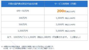 SBIネオモバイル証券のサービス利用料(手数料)