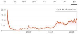 ソフトバンクグループの株価チャート