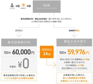 SORによる取引価格のイメージ図