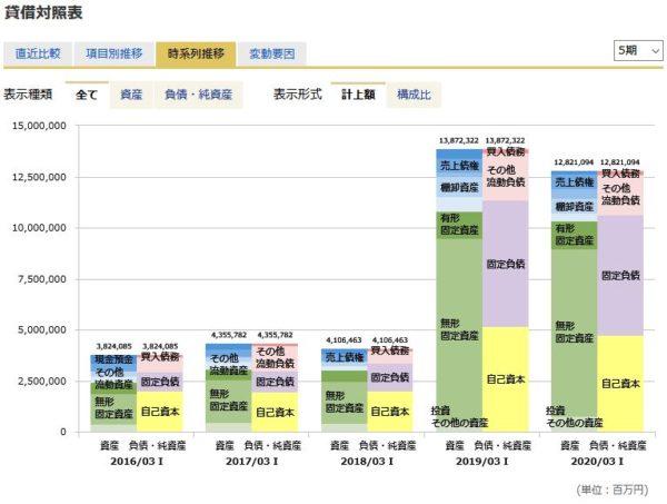 武田薬品工業の貸借対照表