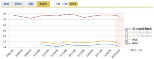 日本SHLの営業利益率