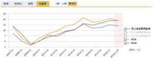 アイフィスジャパンの営業利益率