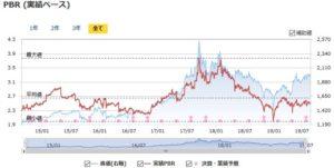 日本SHLの実績PBRの推移
