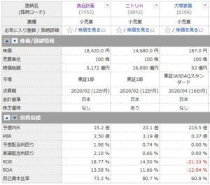 良品計画とニトリ、大塚家具の投資指標の比較