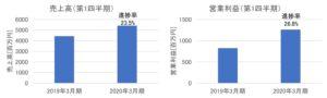 中央自動車工業の売上高・営業利益(2020年3月期第1四半期)