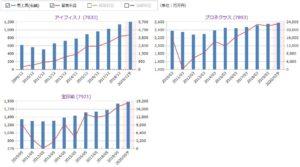 アイフィスジャパン、プロネクサス、宝印刷の売上高と営業利益の比較