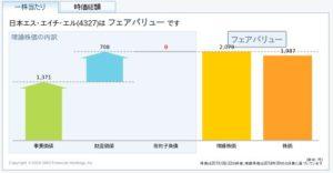 日本SHLの理論株価