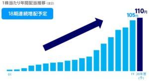 KDDIの配当金の推移