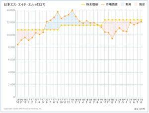 日本SHLの株主価値と市場価値の推移