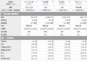 クニミネ工業、日本触媒、住友精化、大紀アルミの投資指標の比較