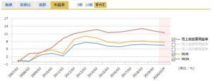 クニミネ工業の営業利益率