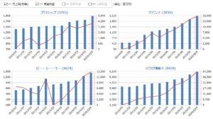 プロシップ、アバント、PCA、ミロク情報の売上高・営業利益の比較