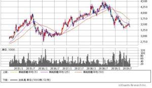 沖縄セルラー電話の株価チャート