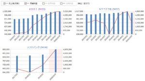 KDDI、NTTドコモ、ソフトバンクの売上高、営業利益の比較