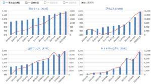日本SHL、グリムス、ヤマダコンサル、M&Aキャピタルの売上高・営業利益の比較