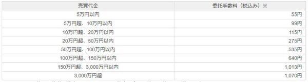 LINE証券の単元株の手数料