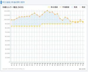 沖縄セルラー電話の株主価値と市場価値の推移